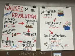 Boston Tea Party Cause And Effect Chart Causes Of The Revolution And Boston Tea Party Anchor Charts