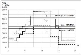 Реферат Технико экономическое обоснование выбора устройств  Технико экономическое обоснование выбора устройств компенсации реактивной мощности и напряжения питающей линии ГПП инструментального завода