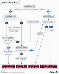 Chart Brexit What Next Statista