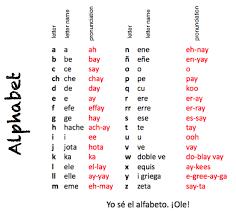 Learning Chart Spanish Alphabet English To Spanish And