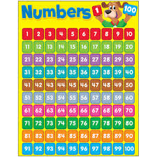 Image Of Number Chart 1 100 Details About Numbers 1 100 Happy Hound Learning Chart Trend Enterprises Inc T 38336