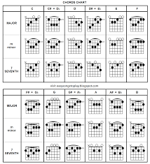 Guitar Chords Chart For Beginners Songs Top 100 Easiest Songs To Play On Guitar For Beginners At