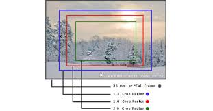 What Is Crop Factor Simple Guide And Why It Matters With