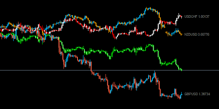 Chart Overlay Quivofx
