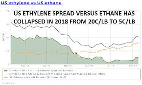 Ethylene Price History Chart Ethane Price Hikes China Tariffs Hit Us Pe Producers As