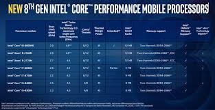 Intel Core I5 8300h Benchmarks Coffee Lake 8th Gen Vs I7