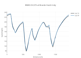 Bmw Z4 Gt3 At Brands Hatch Indy Line Chart Made By Pfsq
