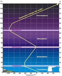 Temperature Vs Altitude Chart Layers Of The Atmosphere Physical Geography