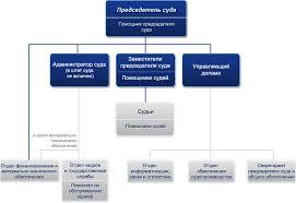 Арбитражный суд Ярославской области Структура суда