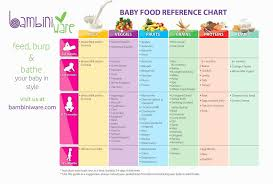 Free Printable 5 Month Old Feeding Chart Strong Mama Gerber