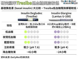 Tresiba To Levemir Conversion Chart Lantus Insulin