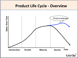 product life cycle business extending the product life cycle