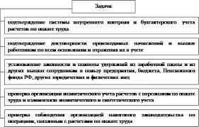 Реферат Аудит расчетов с персоналом по заработной плате all  Схема 1 1 Задачи аудита расчетов по оплате труда