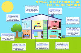 Energy Efficient Ways To Keep Your Home Cool In The Summer