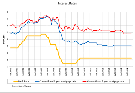 Bank Prime Rate Chart 34 Timeless Prime Mortgage Rate Chart