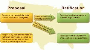 Special Education Process Flow Chart Texas U S And Texas Amendment Process The Texas Politics Project