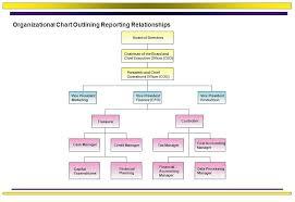 Corporate Finance Organizational Chart Chapter 1 Introduction To Corporate Finance Corporate