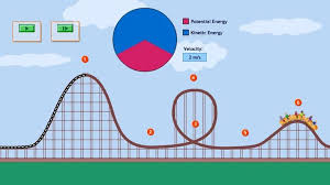 Roller Coaster Design | Science, Engineering & Technology | Video ...
