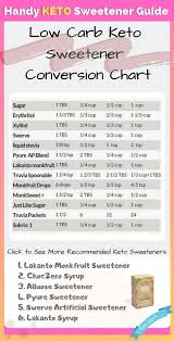 List Of Sweetened Conversion Chart Pictures And Sweetened