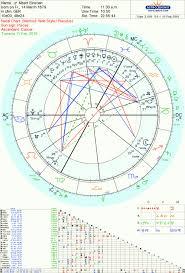 Albert Einstein Tara Greene Tarot Reader Astrology Psychic