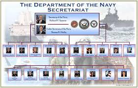 Navy Organization Chart Opnav Staff Org Chart Bedowntowndaytona Com
