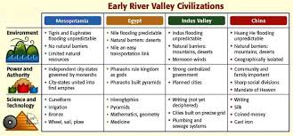 Early River Valley Civilizations Comparison Chart River Valley Civilization Chart Indus Valley Civilization