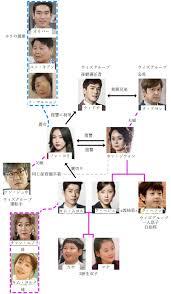 韓国ドラマ 名前のない女 相関図キャスト情報の詳細について 韓国
