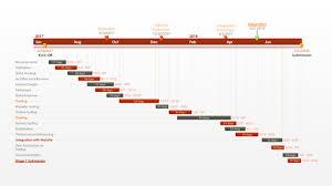 Free Pert Chart Template Made With Gantt Chart Software