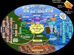 Biosphere Essay On Climate Change Global Warming