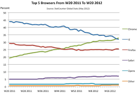 Google Charts Explorer Google Chrome Now More Popular Than Ie Becomes Most Popular