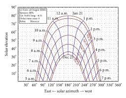 A Sun Path Chart For Rabat Morocco B Illustration Of