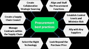 Streamlining Procurement Process | Cleverism
