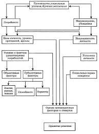 Реферат Психология деятельности и способности человека  Психология деятельности и способности человека