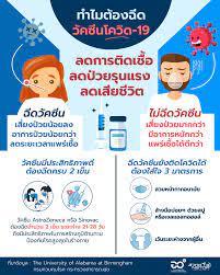 COVID Knowledge - การฉีดวัคซีนโรคโควิด-19 ช่วยลดเสี่ยงติดเชื้อ  ลดการเจ็บป่วยรุนแรง และลดการเสียชีวิต