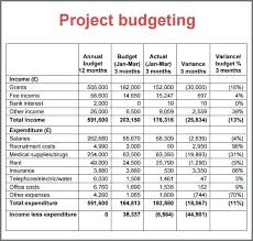 sample business budgets template budget template sample business budgets templates 9