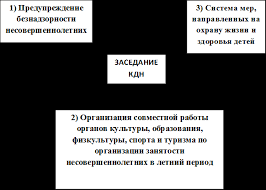 Отчет по учебной практике в областном исполнительном комитете и  ЗАСЕДАНИЕ КДН 1 Предупреждение безнадзорности несовершеннолетних 2 Организация совместной работы органов культуры