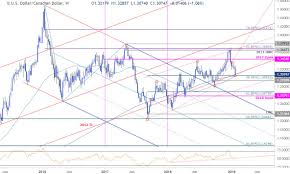 Chart Of Us Dollar Vs Canadian Dollar Dailyfx Blog Canadian Dollar Weekly Outlook Usd Cad