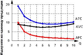 Реферат Виды издержек производства постоянные переменные и общие  Рис 2 Кривые средних издержек фирмы в краткосрочном периоде