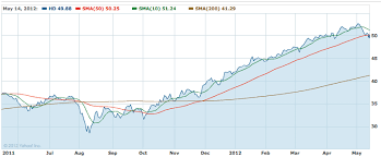 Small Picture Opening Bell Trading Targets Groupon Home Depot Zynga