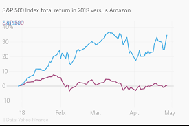 Sp 500 Index Chart Yahoo Finance S P 500 Index Total Return In 2018 Versus Amazon