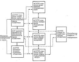Реферат Система управления биотехнологическими процессами   агрегатов и установок на которых протекает технологический процесс производства спирта и подготовка энергоносителей теплоносителей и других материалов