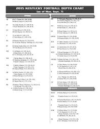 South Carolina Football Depth Chart Kentucky Wildcats Football Depth Chart Updated For South