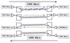 base t vs base tx fiber transceiver solution 1000base tx is a physical layer standard similar to 1000base t created and managed by telecommunications industry association tia 1000base tx is also
