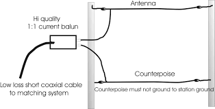 End Fed Dipole Antenna Design End Fed Wire Antenna Lengths Amateur Radio Stack Exchange
