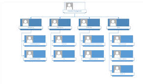 Visio Organization Chart How To Create Organizational Chart In Microsoft Visio Lanteria