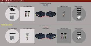 amazon com enko products mini composite rca cvbs av to hdmi amazon com enko products mini composite rca cvbs av to hdmi converter input av output hdmi for vcr dvd 720p 1080p electronics