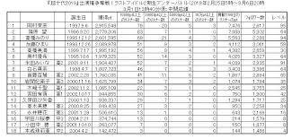 Showroom ラストアイドル2期生アンダー 超十代2019出演権争奪戦