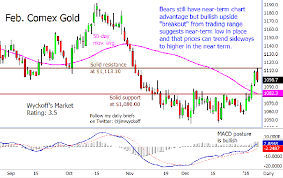 Fridays Charts For Gold Silver Platinum And Palladium