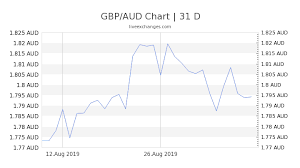 1 Gbp To Aud Exchange Rate Convert British Pound To