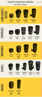 Photography 101 Lenses Light And Magnification Nikon Essential Lenses Photography Jobs Photography